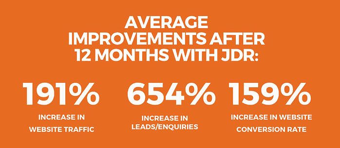 Average Results With JDR Group Marketing-