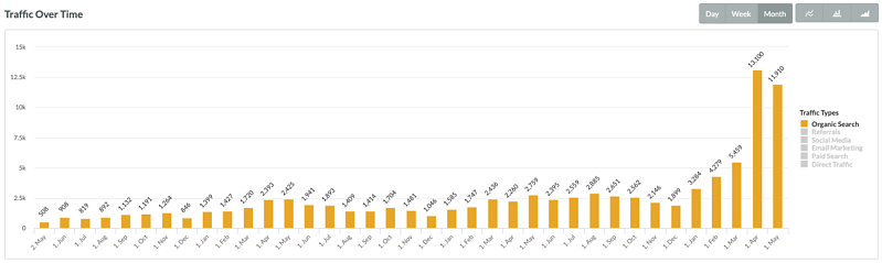 Ecommerce website growth in Organic Traffic