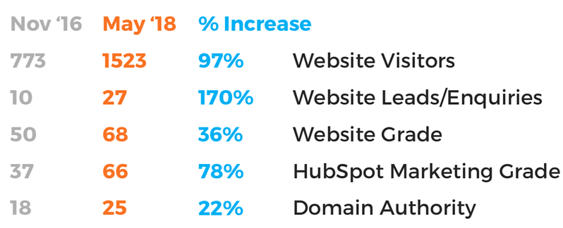 Website Improvements Since Working With JDR