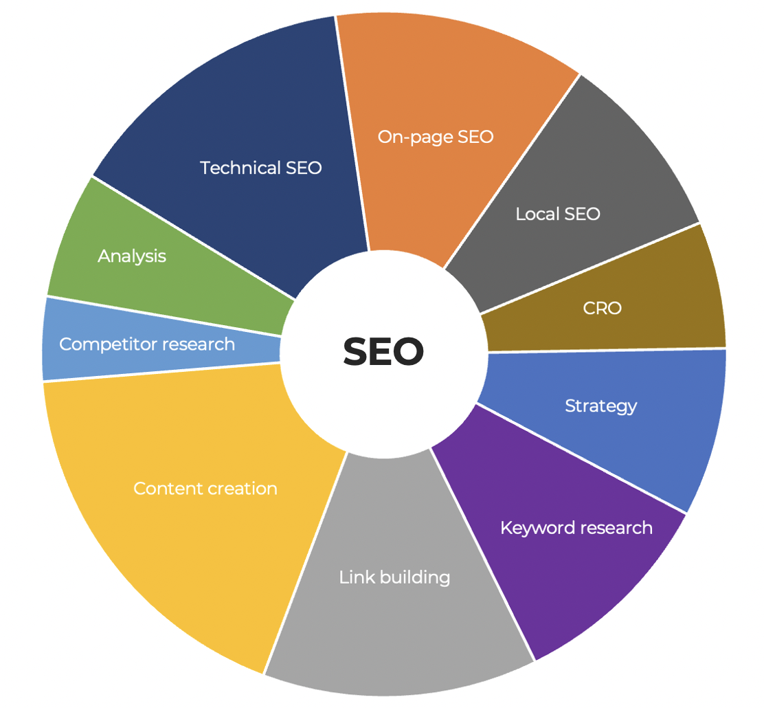 SEO Derby - JDR Group SEO Services