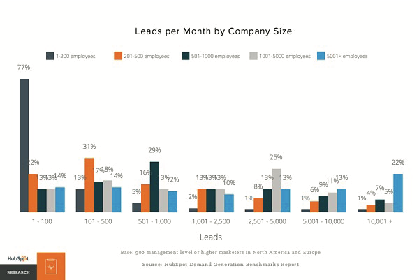 How To Get More Leads From Your Website - Leads Per Month