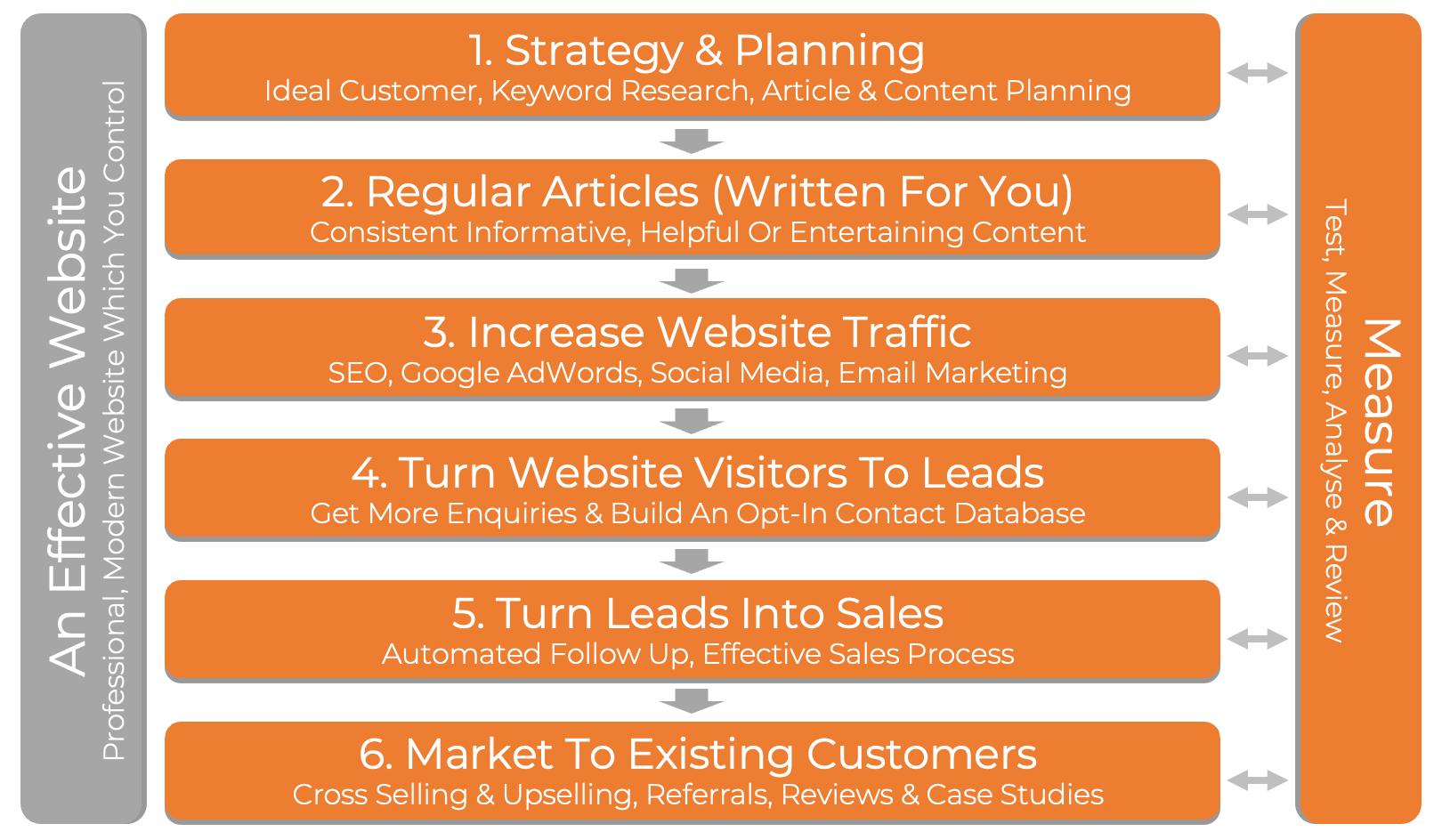 JDR Group 6 Step Marketing System